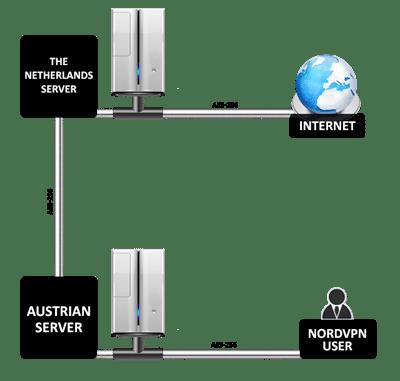 Двойное соединение VPN nord