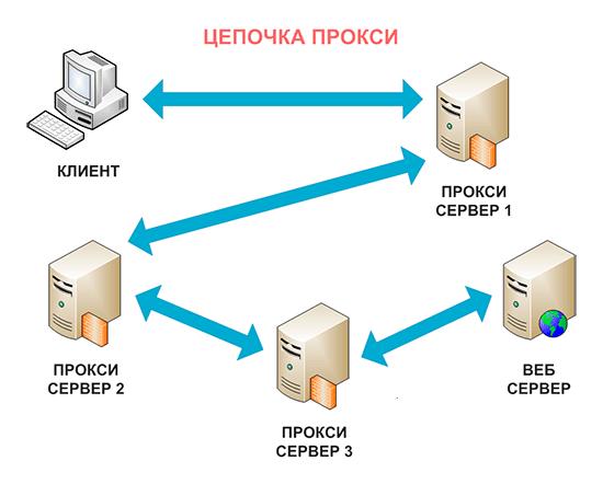 Что такое «цепочка прокси» и как это работает?