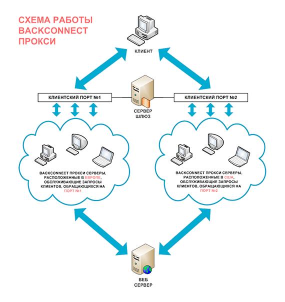 Что такое BackConnect прокси сервер?