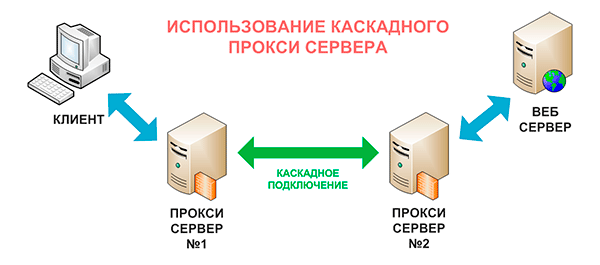 Что такое каскадный прокси сервер?