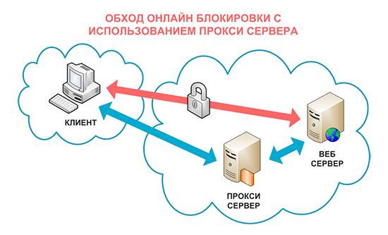 Обход онлайн блокировок с использованием прокси сервера
