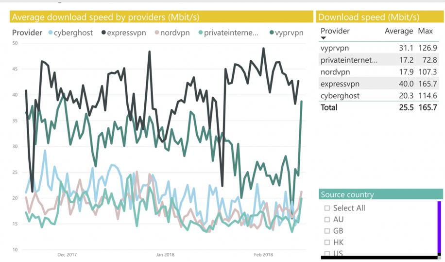тесты скорости, DNS, WebRTC и IPv6