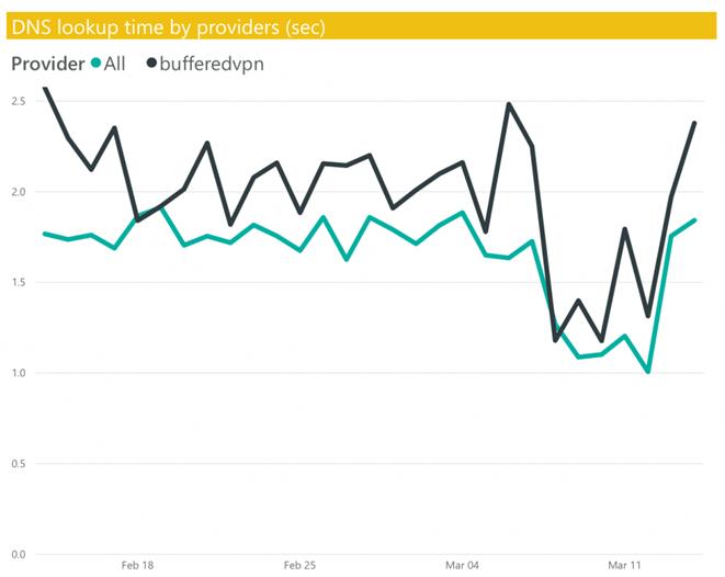 скорости запросов DNS buffered vpn