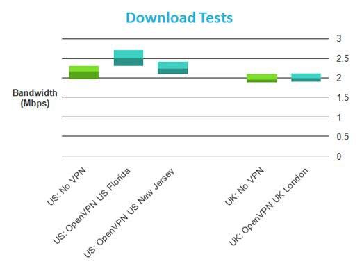 LiquidVPN тест скорости загрузки