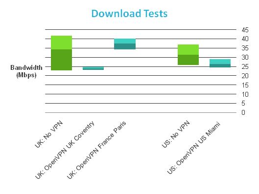 VPNac тест загрузки