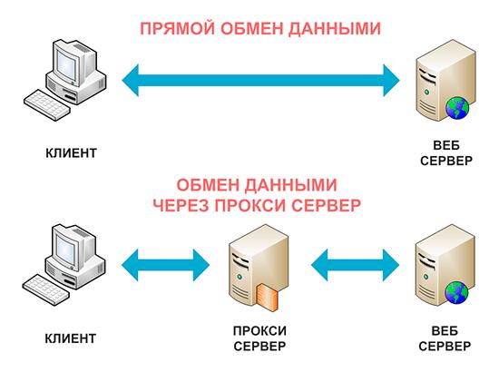 как работает proxy