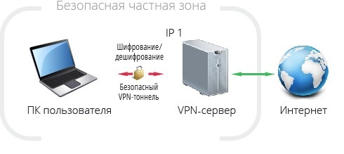 принцип работы VPN