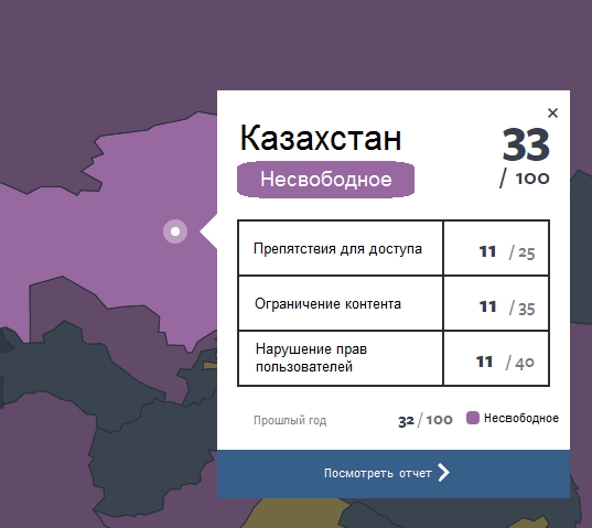 Kazakhstan Internet Freedom stat