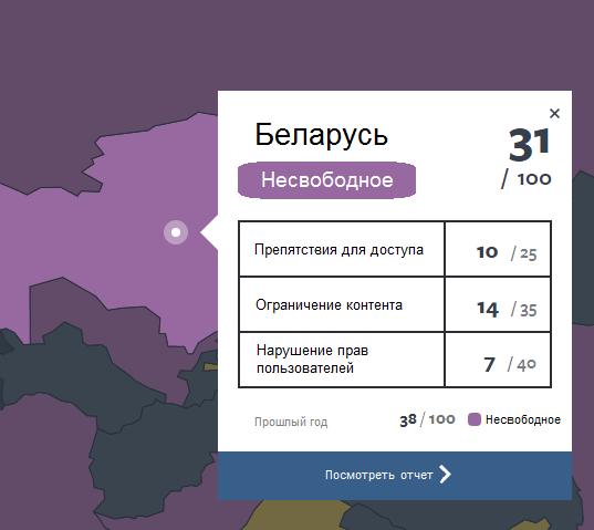 Belarus Internet Freedom